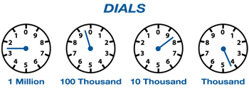 "Dials show four meters. First meter labeled ""million"" is pointing between 2 and 3. Next 100 Thousand meeter is between 9 and 0. 10 thousand meter points between 9 and 8. Thousand meter points between 4 and 5."
